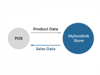 Data Management - Online Store POS Integrated